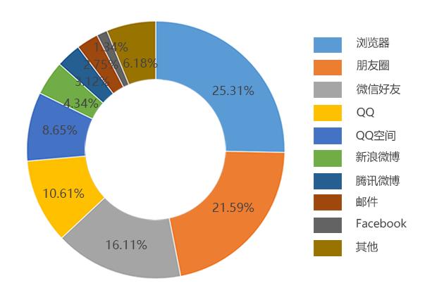 Html5应用市场爆发,Html5页面和应用市场巨大。